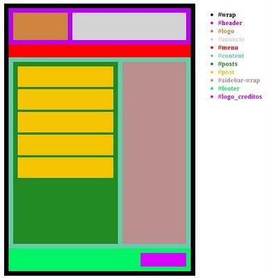 Como montar a estrutura (layout) de um site/blog – Organize seu HTML