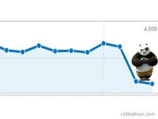 Google Panda- Algoritmo novo em busca de qualidade é lançado no Brasil