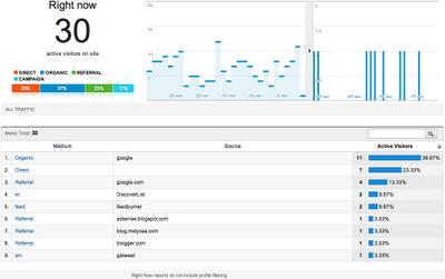 Novidade! Google Analytics traz dados em tempo real